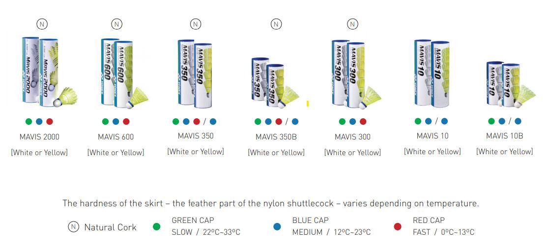 Yonex Nylon Shuttlecock Speed Chart