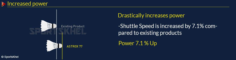 Yonex Astrox 77 Badminton Racket Increased Power